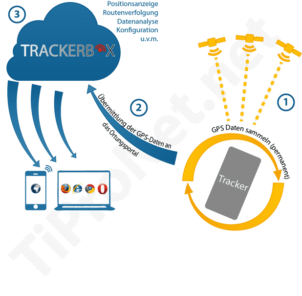 Funktionsweise GPS Tracking