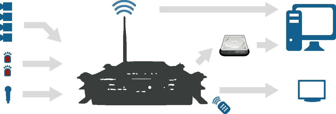 Funktionsweise eines Fahrzeug-Mehrkanalrecorders