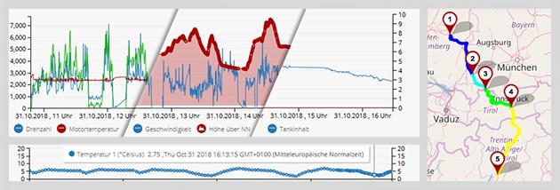 grafische Auswertung: Trackerbox