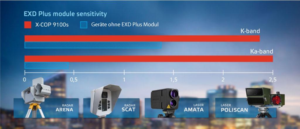 Empfindlichkeit von EXD Plus Modul