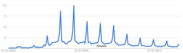 Google Trends: Digitaler Bilderrahmen