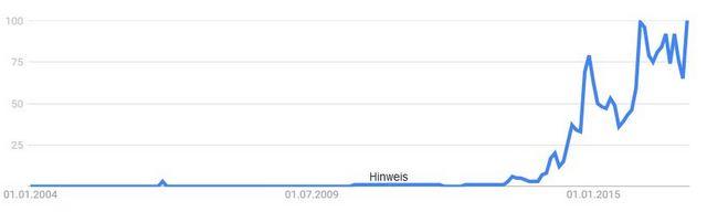 Google Trends Fitnessarmbänder