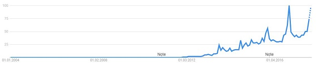 Google Trends: Smartwatch
