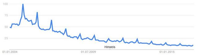 Google Trends: MP3-Player