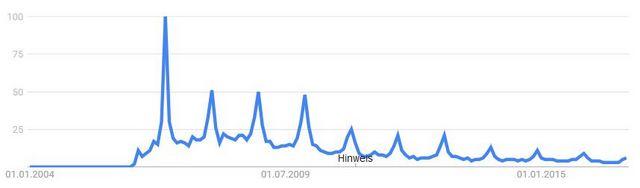 Google Trends: Nintendo Wii