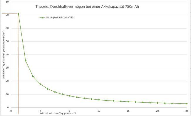 GPS-Tracker mit einem 750mAh Akku hält theoretisch 10 Wochen und sendet 2x am Tag