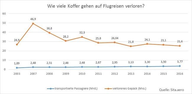 Statistik zu verlorenen Koffern seit 2003
